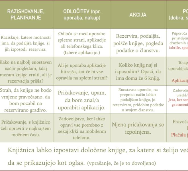 Tabela za načrt uporabniške izkušnje